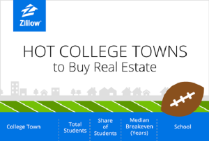 Hot College Towns to Buy Real Estate