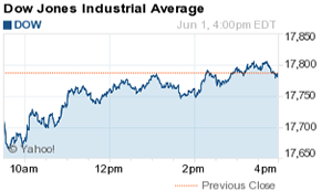 dow jones industrial average close today