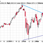 Weekly S&P 500 ChartStorm – April 22