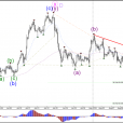 USD/JPY Triangle Chart Pattern Determines Next Breakout