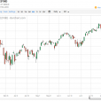 S&P 500 And Nasdaq 100 Forecast – Monday, August 20