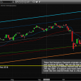 Difficult Market Spooks Investors