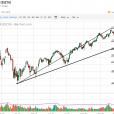 S&P 500 And Nasdaq 100 Forecast – Thursday, Oct. 18