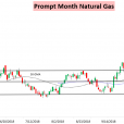 Natural Gas Settles Down As Forecasts Stabilize