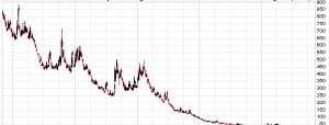 VXX/VXXB Trading Strategy
