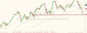 WTI Extends Losses After Big Surprise Crude Build